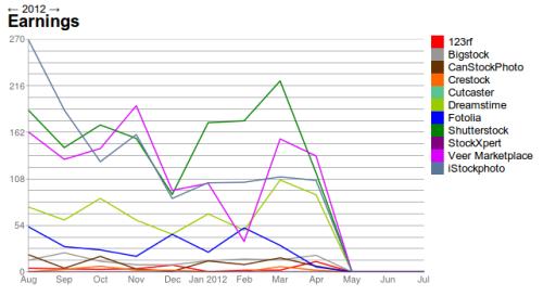 control de imagenes de stock con charts